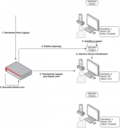 Diagrama OpenApp