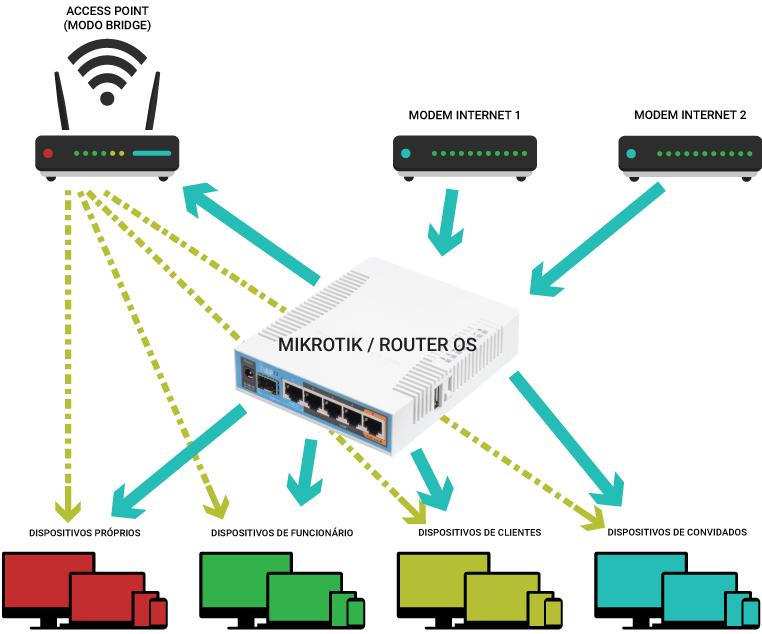 Configuração da rede local com o Mikrotik